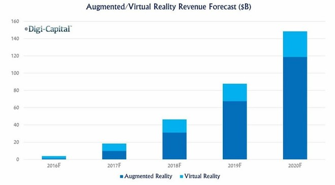 Above: Augmented reality is expected to outpace virtual reality growth. Image Credit: Digi-Capital
