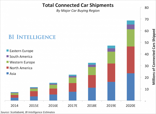 bii total connected car shipments 2015 3 23