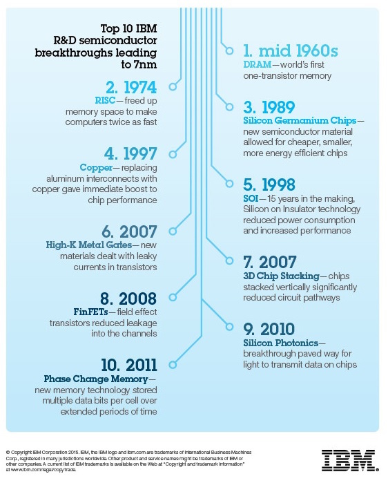 Above: Ten breakthroughs that led to 7-nanometer chips. Image Credit: IBM