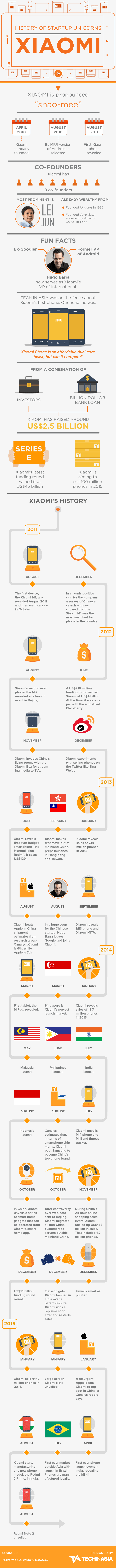 History-of-Unicorn-Xiaomi-1.5