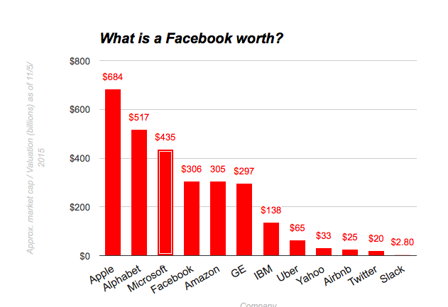 Facebook_is_now_a__300_billion_company___VentureBeat___Social___by_Harrison_Weber