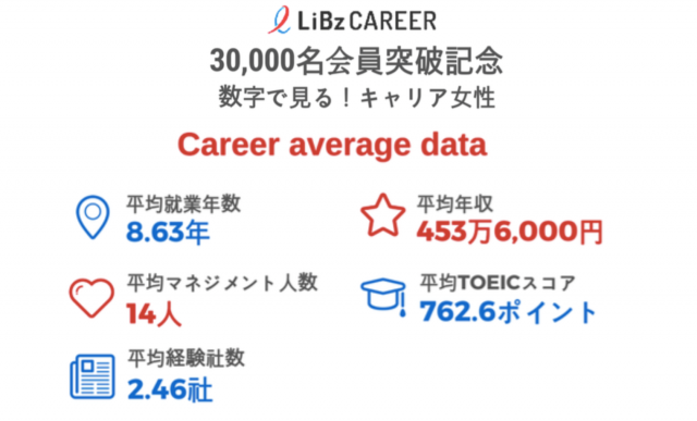 LiBz-Career-surpasses-30000-members