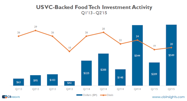 usvc-backed-foodtech-investment-activity