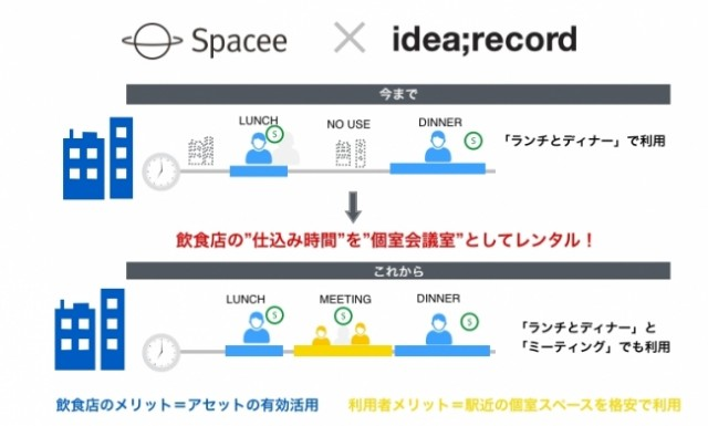 Spacee-Idea-Record