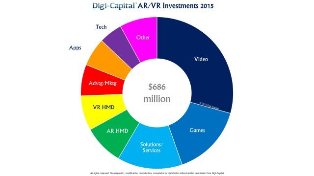 Digi-Capital-ARVR-Sector-Investments