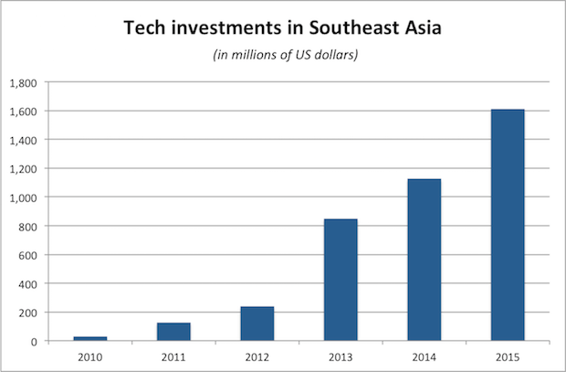 Graph-SEA-investments-2015-1