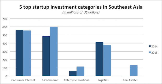 Graph-SEA-investments-2015-4