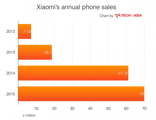 Xiaomis-annual-phone-sales-2011-to-2015-720x555