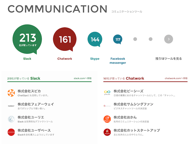 Wantedly Tools communication