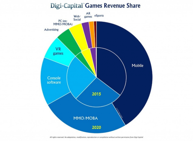 Above: Game-industry sector growth from 2016 to 2020. Image Credit: Digi-Capital