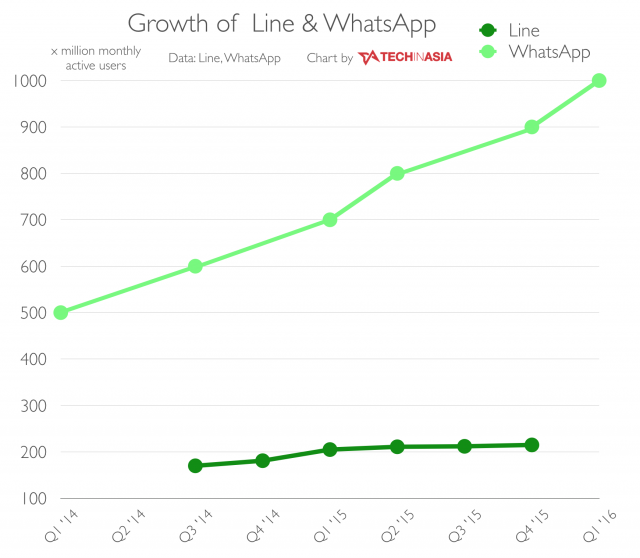 Line-vs-WhatsApp
