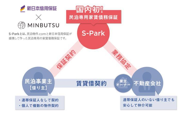minbutsu-s-park-rent-guarantee_diagram