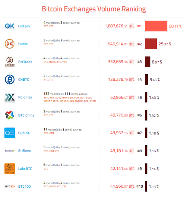 bitcoin-exchange-ranking