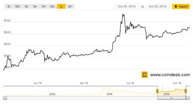 Above: Bitcoin prices in U.S. dollars over the past year.