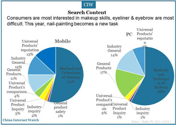 Over 50% consumers search for methods and techniques of makeup no matter using desktop or mobile devices (Source: China Internet Watch)