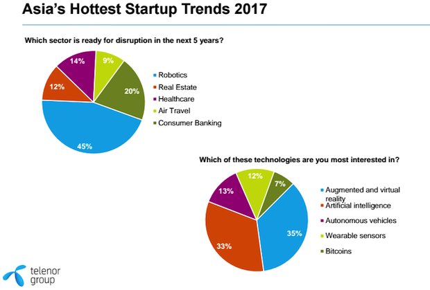asias-hot-startup-trends