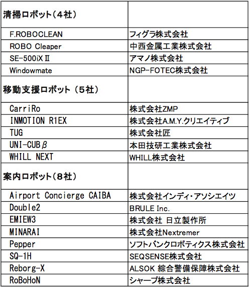 haneda-robotics-lab-1st-batch-list-of-robots