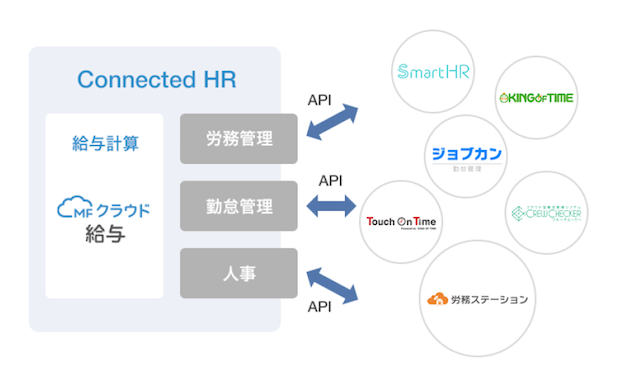Money-forward-connected-hr