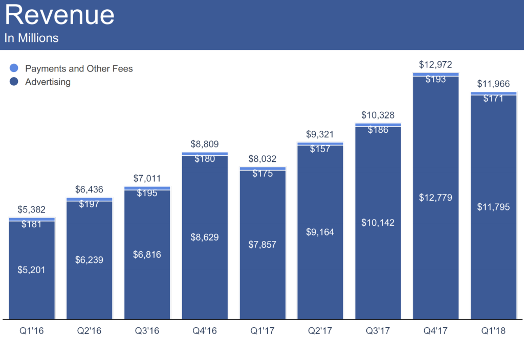 facebook-q1-2018-revenue.png