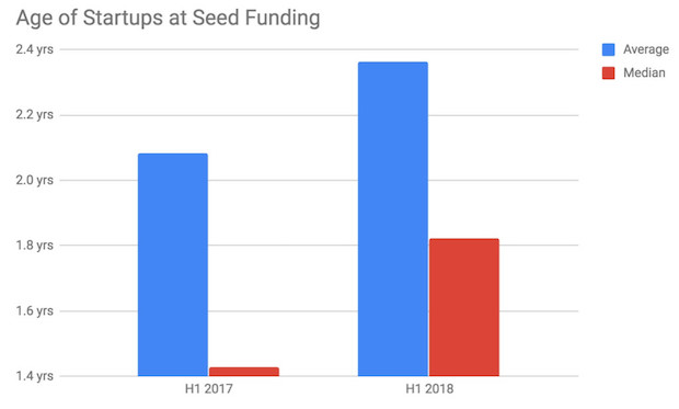 6_age_at_seed_funding